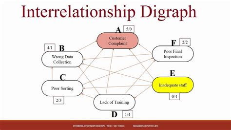 7 Inter Relationships new 7 qc tools module 2 interrelationship digraph