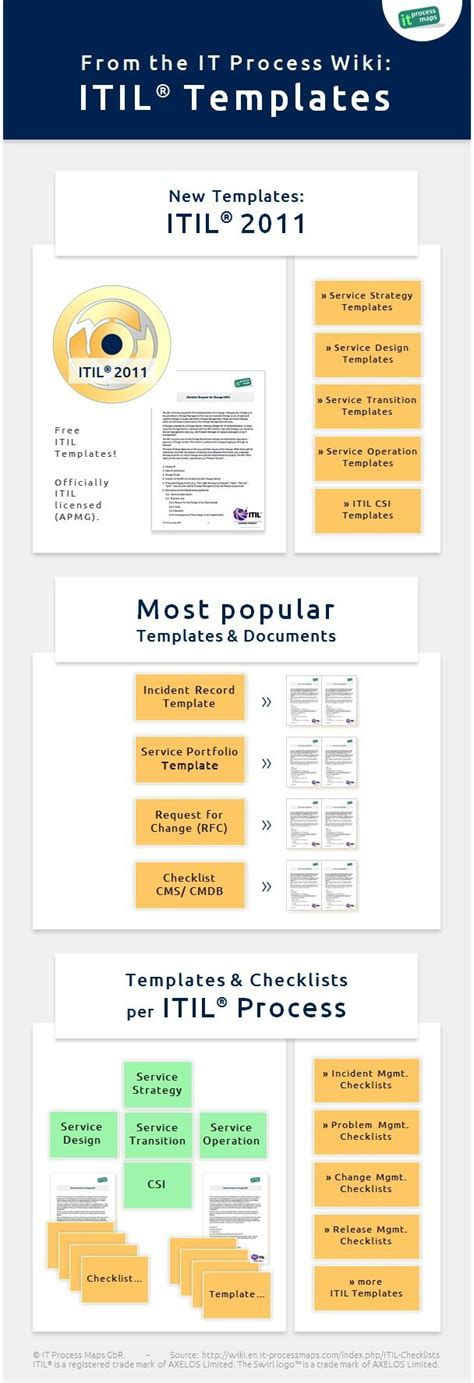 Infographic Free Itil Templates Itil Checklists And Document Templates From The It Process Itil Financial Management Templates