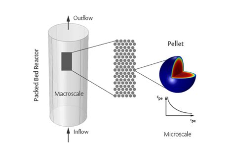 fixed bed reactor multiscale reactors cleaning the flows comsol blog