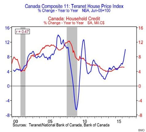 vancouver toronto home prices being hiked by foreign