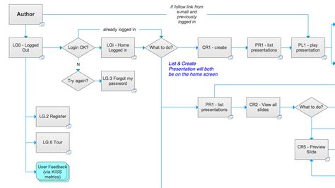website workflow diagram process flow diagram website wiring diagram with description