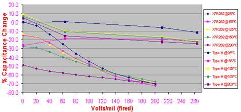 x7r capacitance change active signal technologies high temperature ceramic capacitors