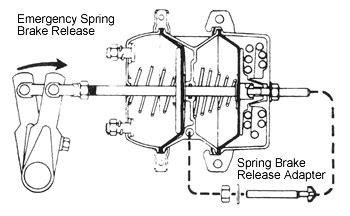 air brake chamber diagram http www truckt air brake chambers explained