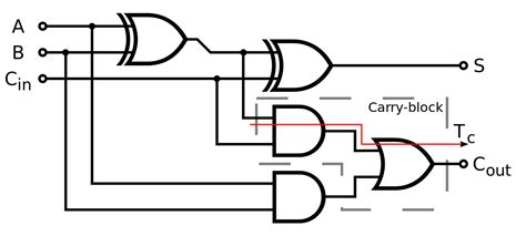 adder circuit diagram file adder logic diagram svg wikimedia commons