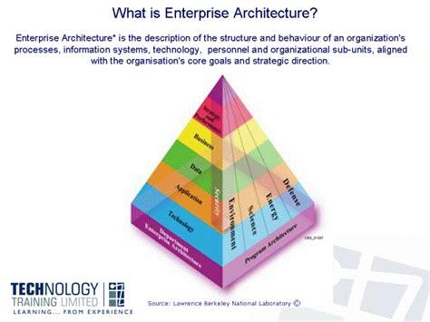 Enterprise Architecture Star Dreams Homes Enterprise Architecture Standards Template