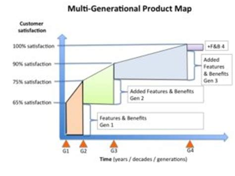 multi generational project plan template multi generational product plan device marketing