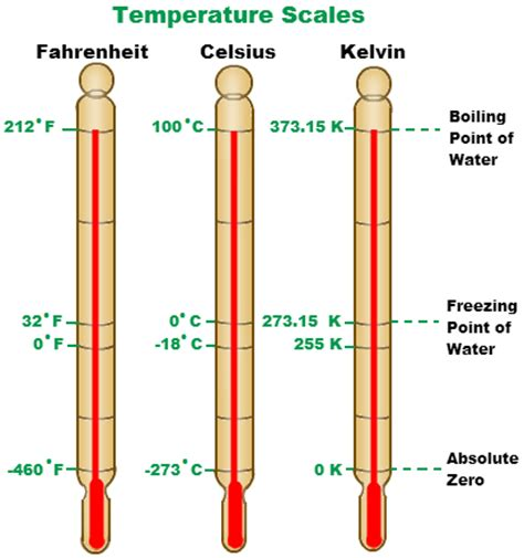 an absolute point scale for the measurement of intelligence classic reprint books celsius temperature scale chemistry tutorvista