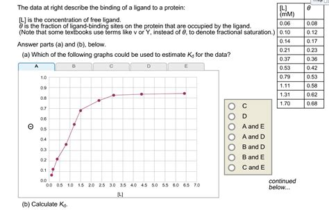 protein l binding the data at right describe the binding of a ligand