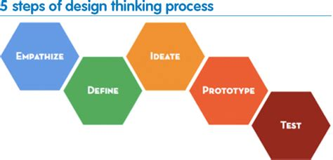 design thinking process and methods manual pdf design thinking and innovative technology