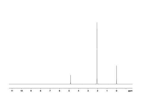 h nmr spectrum bmse000826 acetonitrile at bmrb