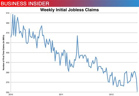 initial unemployment claims chart initial claims chart july 7 business insider