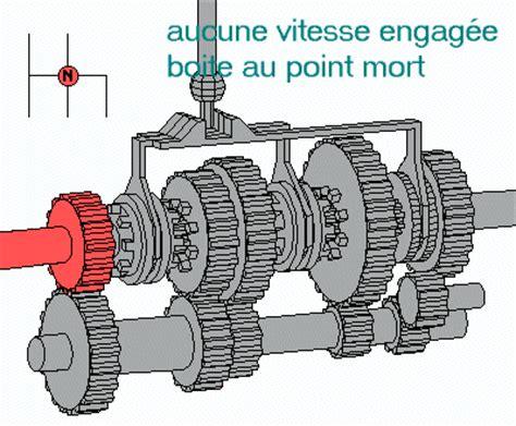 diagramme fast boite de vitesse explication boite de vitesse doccas voiture
