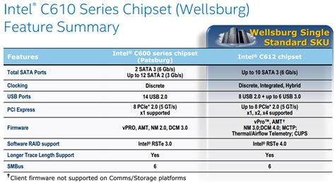 intel c610 series chipset and intel x99 chipset pch spec intel xeon e5 2687w v3 and e5 2650 v3 review haswell ep