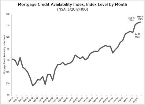 Mba Mortgage Credit Availability Index by Mortgage Credit Availability Rises In September 2015 10