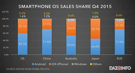 android vs iphone sales iphone vs android smartphone sales 2015 apple wins yet loses report