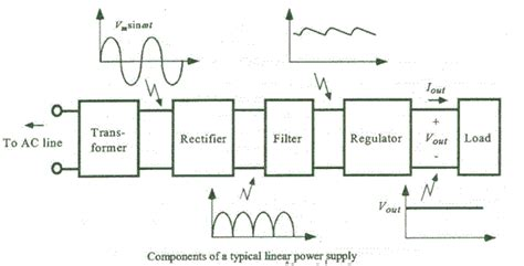 power supply unit block diagram regulated power supply electrical study app by saru tech