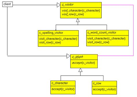 visitor pattern uml felix colibri lexi or the quest for the mythical editor