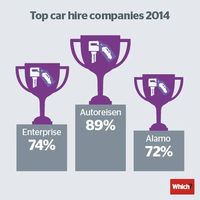 best car hire company best and worst car hire companies revealed which news