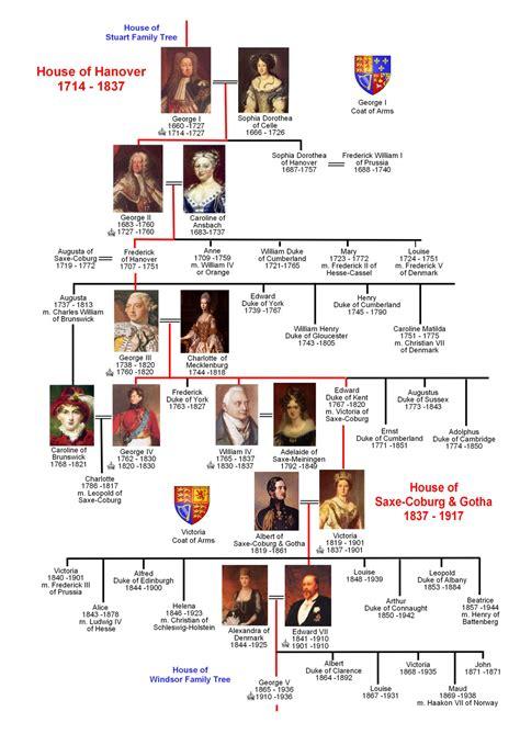 full house family tree hanover family tree the national archives