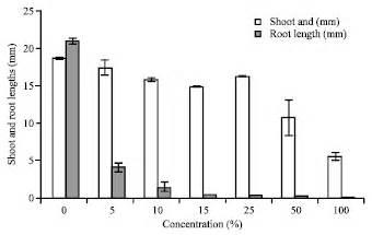 design effect standard error effect of aqueous extract of azadirachta indica neem