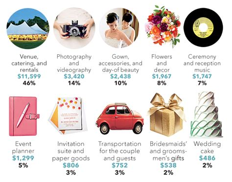 Wedding Budget Houston by How To Create A Wedding Event Budget Houston Wedding