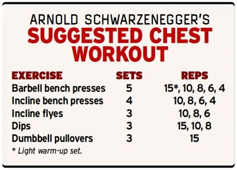 chest workouts workout and arnold chest workout on