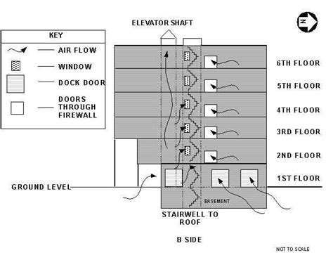 warehouse layout report fire fighter fatality investigation report f99 47 cdc niosh