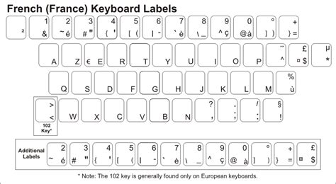 keyboard layout stickers dvorak keyboard stickers