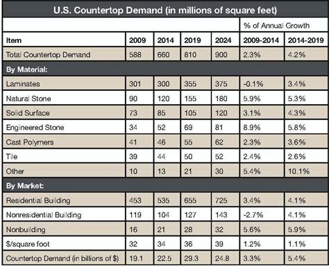 kitchen cabinet industry statistics isfa publishes 2017 countertop industry outlook