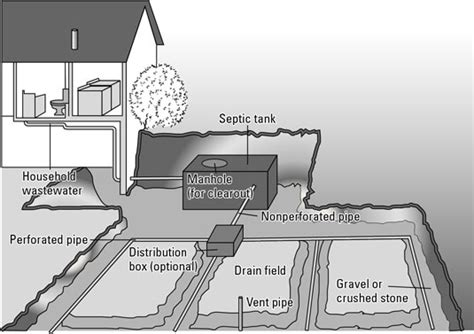 buying a house with septic tank should i buy a house with septic tank 28 images how to clean a septic tank with