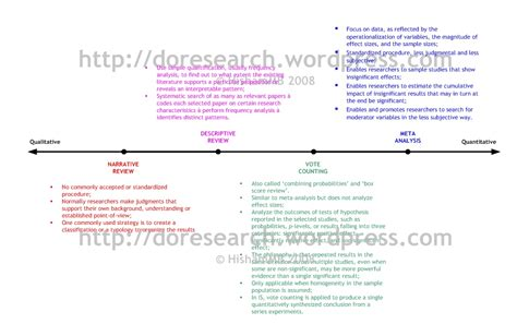What Is Research Methodology In Literature by Literature Review Research Methodology