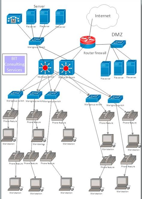 network design for manufacturing visio networking diagrams studydaddy com