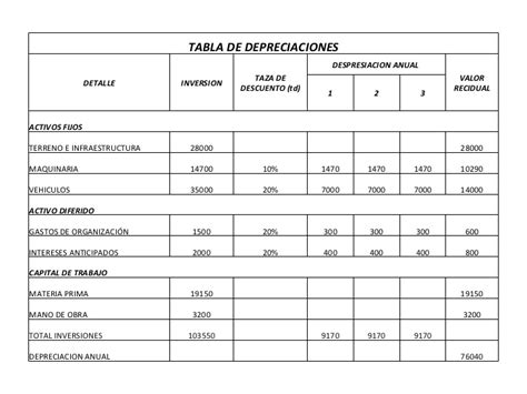 tablas de depreciacion vehiculos hacienda tabla depreciacion de vehiculos tabla depreciacion
