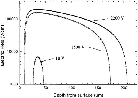 avalanche diode characteristics plot of the electric field in an avalanche photodiode detector