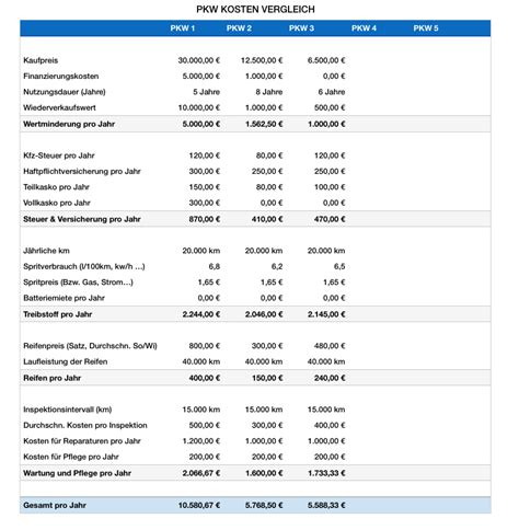 Kfz Versicherung Kosten Pro Jahr by Numbers Vorlage Kfz Pkw Kostenvergleich Numbersvorlagen De