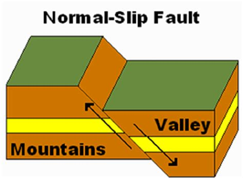 earthquake definition geography what is a normal fault definition exle video