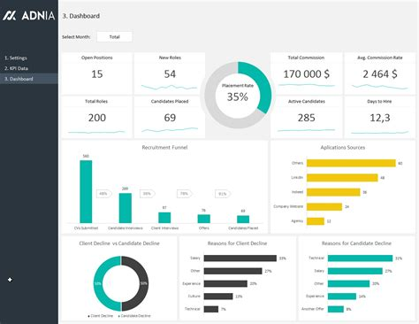 excel dashboard template excel dashboard exles adnia solutions