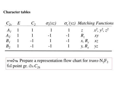 C3v Character Table by C3v Point Related Keywords Suggestions C3v Point