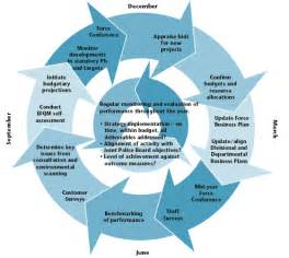 cycle support plan template different types of business plans marketing