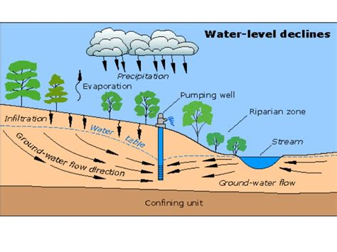 Water Table Definition by Resource Depletion And Sustainability