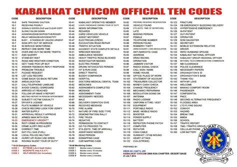 Kode Kb 10 10 codes phonetic alphabet kabalikat civicom ksa