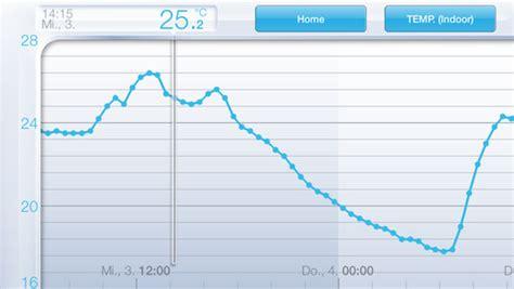 85 luftfeuchtigkeit im schlafzimmer netatmo wetterstation f 252 r iphone im test