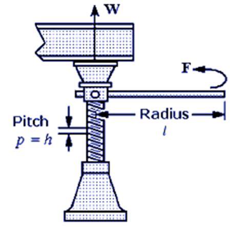 screw jack equations calculator application | engineers
