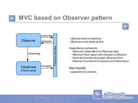 mvc pattern history mvc revivial on the web