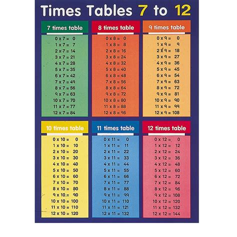 All Of The Times Tables Up To 12 Boxfirepress All Times Tables