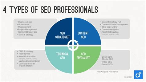 types of seo services 4 types of seo professionals