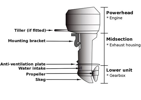 parts of a boat motor file outboard diagram 01 svg wikimedia commons