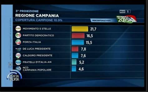 elezioni regionali interno elezioni regionali 2015 cania candidati risultati