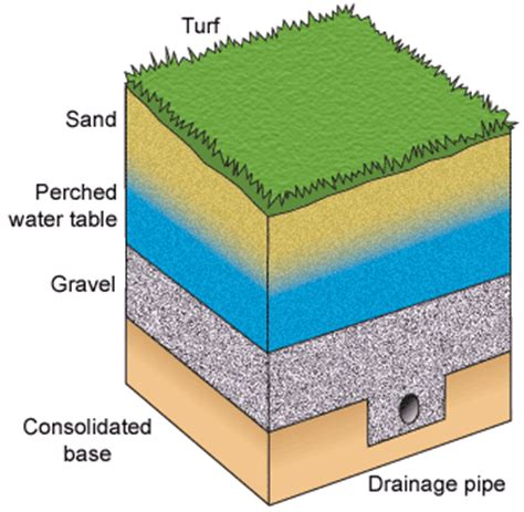 water table diagram camizuorg