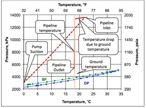 ethane phase diagram transportation of ethane by pipeline in the dense phase cbell tip of the month